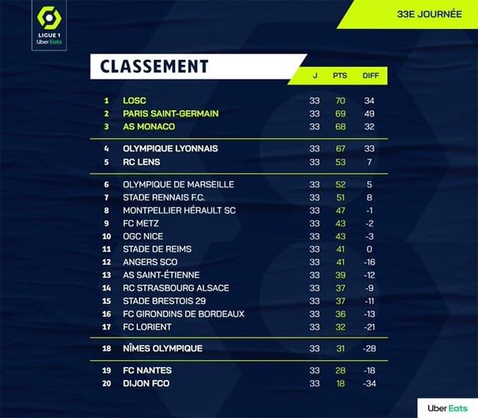 Klasemen Ligue 1 2020/21 Pekan Ke-33