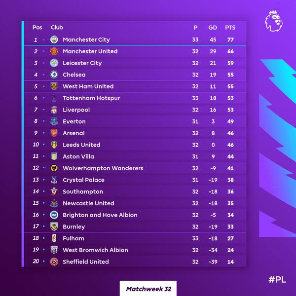 Klasemen Premier League 2020/21 di Pekan Ke-32